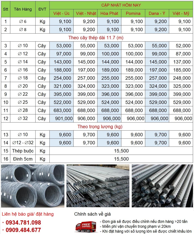 Giá thép xây dựng