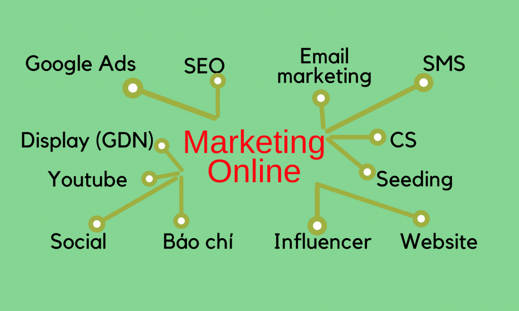 Marketing Online hieu qua 1